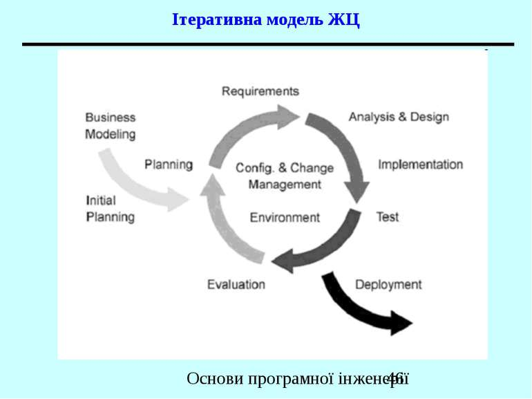 Ітеративна модель ЖЦ Основи програмної інженерії