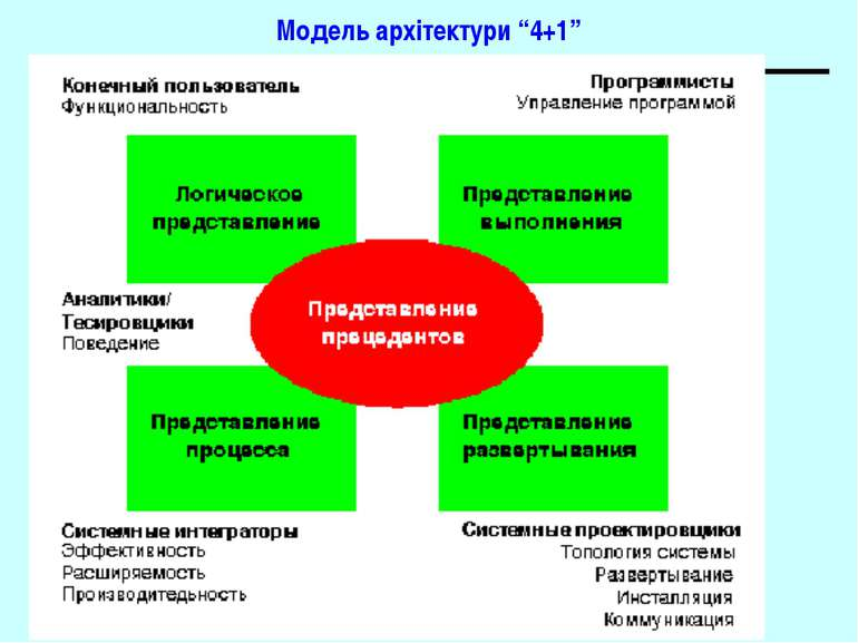"""Модель архітектури """"4+1"""" Основи програмної інженерії"""