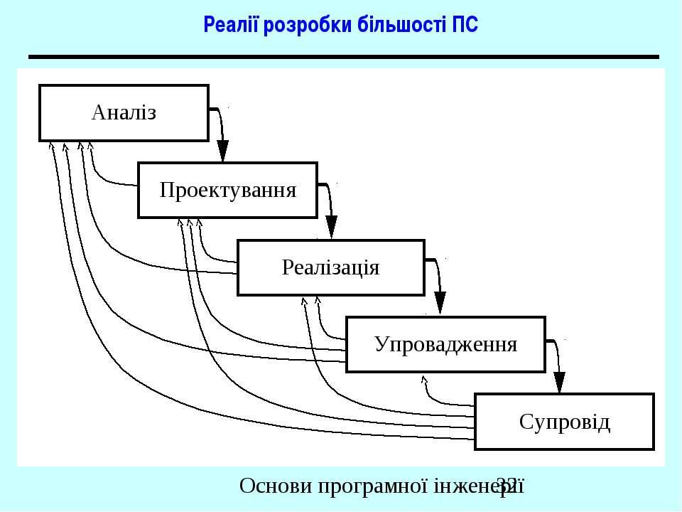 Реалії розробки більшості ПС Основи програмної інженерії