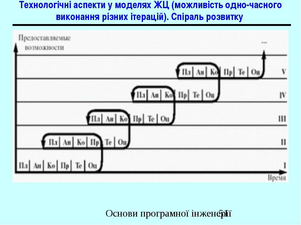 Технологічні аспекти у моделях ЖЦ (можливість одно-часного виконання різних і...