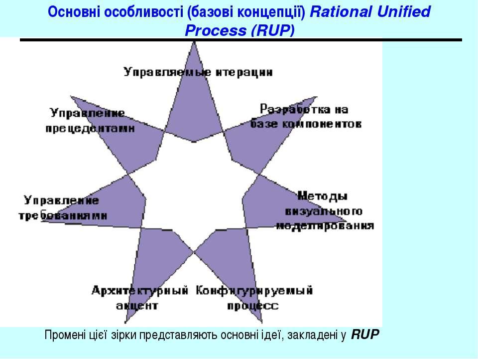 Основні особливості (базові концепції) Rational Unified Process (RUP) Промені...