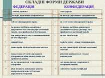 СКЛАДНІ ФОРМИ ДЕРЖАВИ дає право виходу з державного утворення(сецесія) ФЕДЕРА...