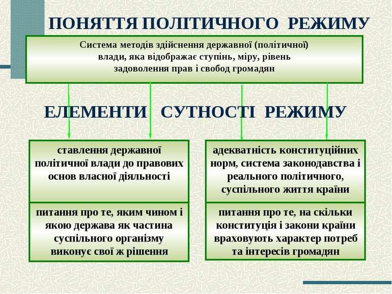 ПОНЯТТЯ ПОЛІТИЧНОГО РЕЖИМУ Система методів здійснення державної (політичної) ...