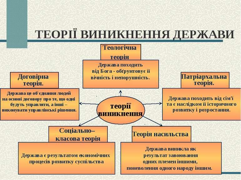ТЕОРІЇ ВИНИКНЕННЯ ДЕРЖАВИ Теологічна теорія Держава походить від Бога - обґру...