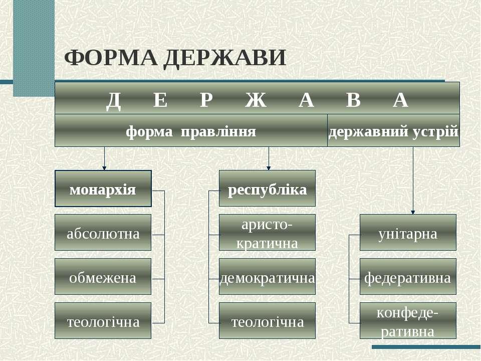 ФОРМА ДЕРЖАВИ