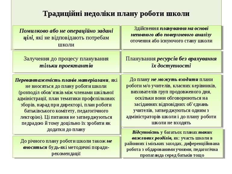 Традиційні недоліки плану роботи школи Помилково або не операційно задані ціл...