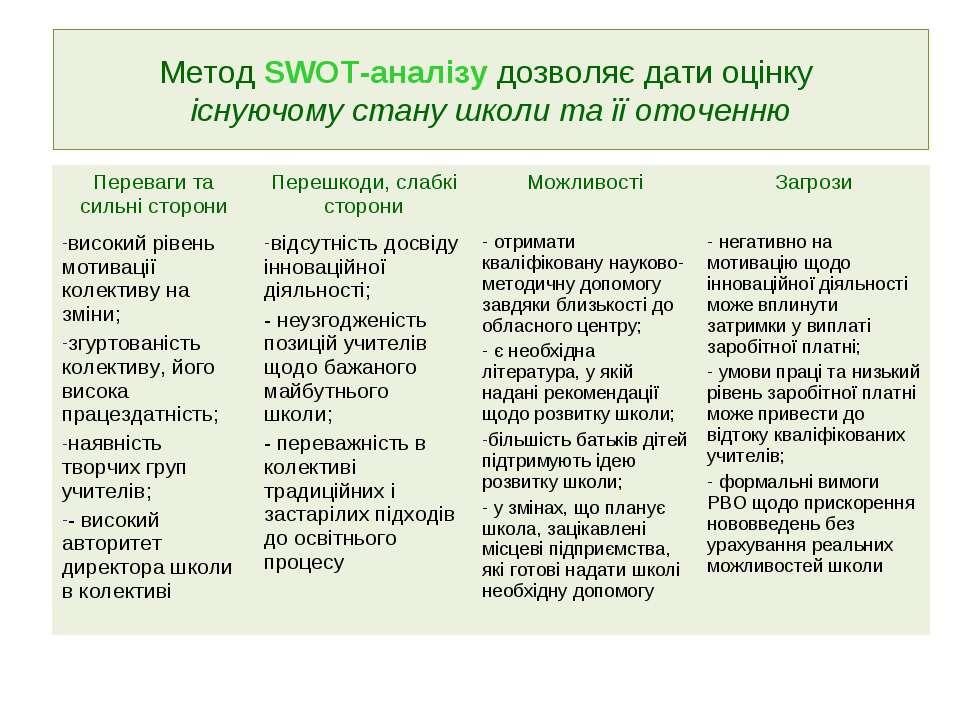 Метод SWOT-аналізу дозволяє дати оцінку існуючому стану школи та її оточенню ...