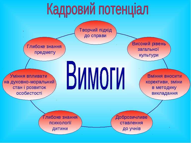Глибоке знання предмету Творчий підхід до справи Вміння вносити корективи, зм...