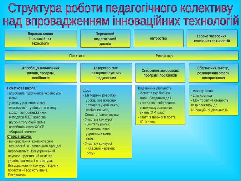 Передовой педагогiчний досвiд Авторство Впровадження iнновацiйних технологiй ...