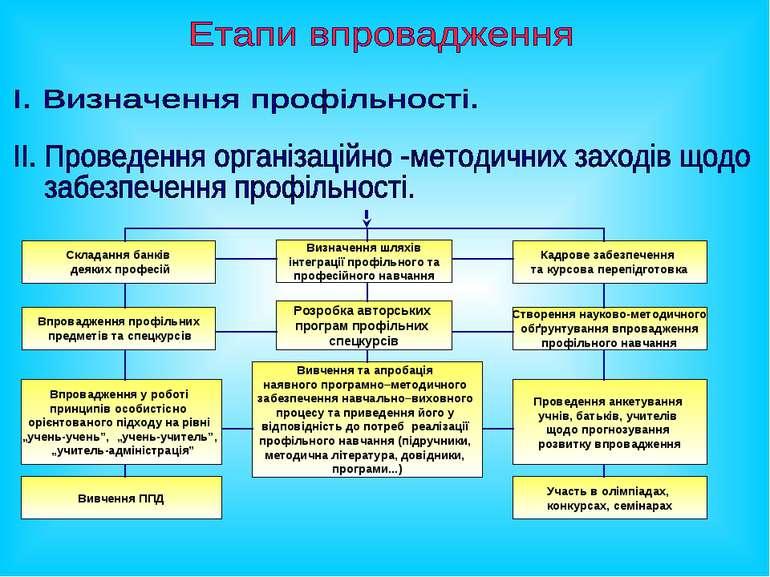 Впровадження профільних предметів та спецкурсів Кадрове забезпечення та курсо...