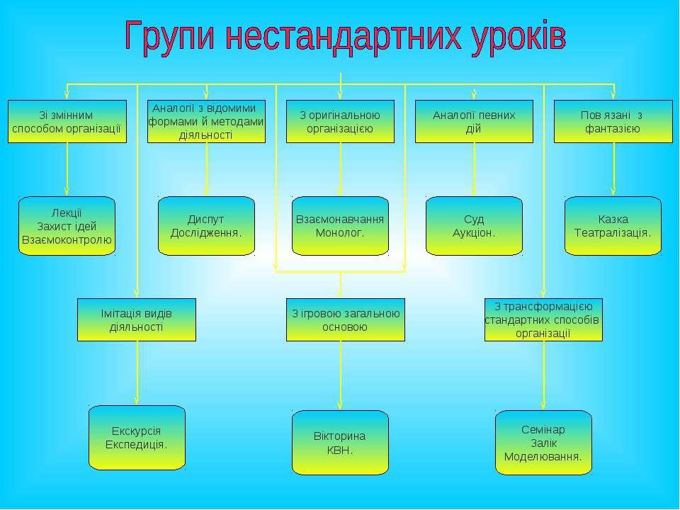 Зі змінним способом організації Пов язані з фантазією Імітація видів діяльнос...