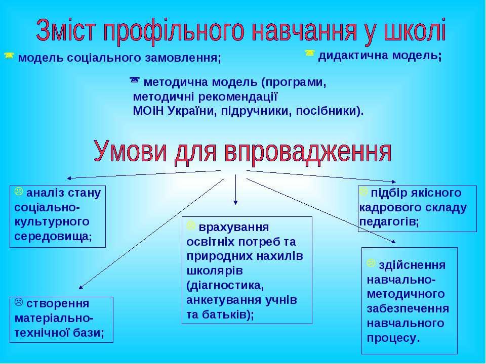 здійснення навчально-методичного забезпечення навчального процесу. модель соц...