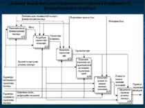Основні етапи методики формування стратегії створення та функціонування кластера