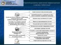 Стратегія розвитку туристичної інфраструктури в умовах глобалізації Розподіл ...