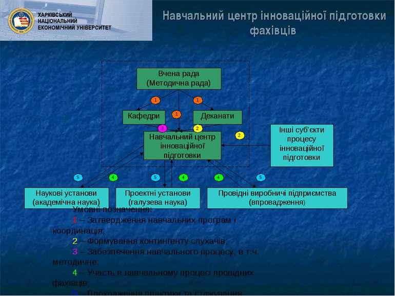 Навчальний центр інноваційної підготовки фахівців Умовні позначення: 1 – Затв...