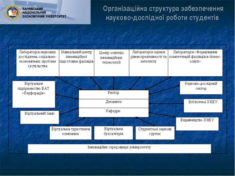 Організаційна структура забезпечення науково-дослідної роботи студентів