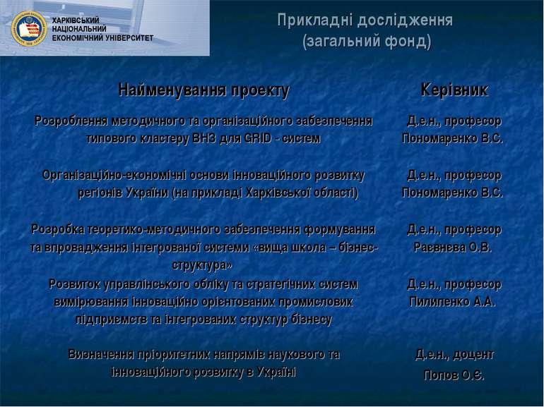 Прикладні дослідження (загальний фонд) Найменування проекту Керівник Розробле...