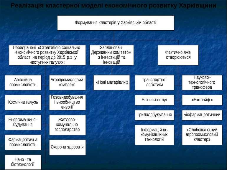 Реалізація кластерної моделі економічного розвитку Харківщини