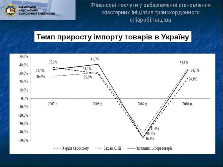 Темп приросту імпорту товарів в Україну Фінансові послуги у забезпеченні стан...