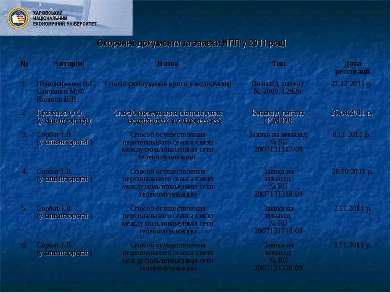 Охоронні документи та заявки НПП у 2011 році