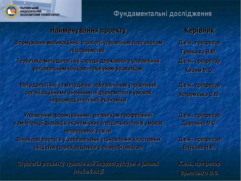 Фундаментальні дослідження Найменування проекту Керівник Формування мотивацій...