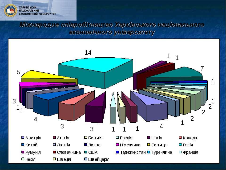 Міжнародне співробітництво Харківського національного економічного університету