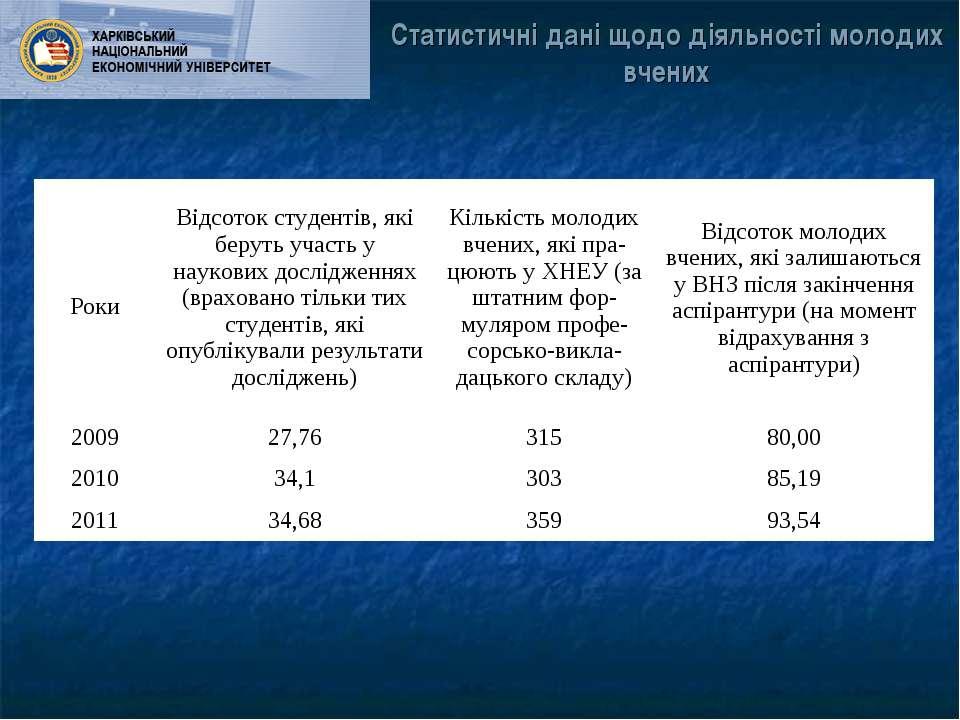 Статистичні дані щодо діяльності молодих вчених Роки Відсоток студентів, які ...