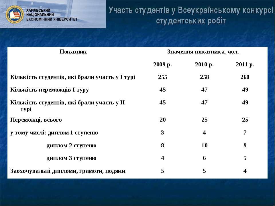 Участь студентів у Всеукраїнському конкурсі студентських робіт Показник Значе...