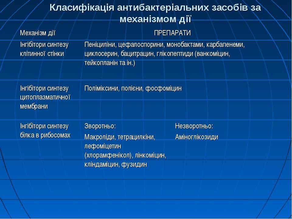 Класифікація антибактеріальних засобів за механізмом дії Механізм дії ПРЕПАРА...