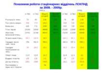 Показники роботи стаціонарних відділень ЛОКПНД за 2008. - 2009р.