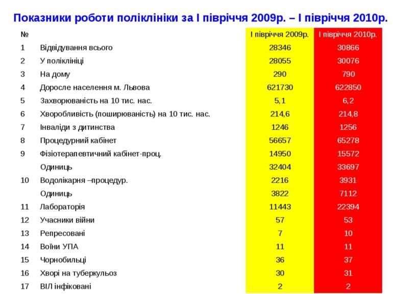 Показники роботи поліклініки за І півріччя 2009р. – І півріччя 2010р.