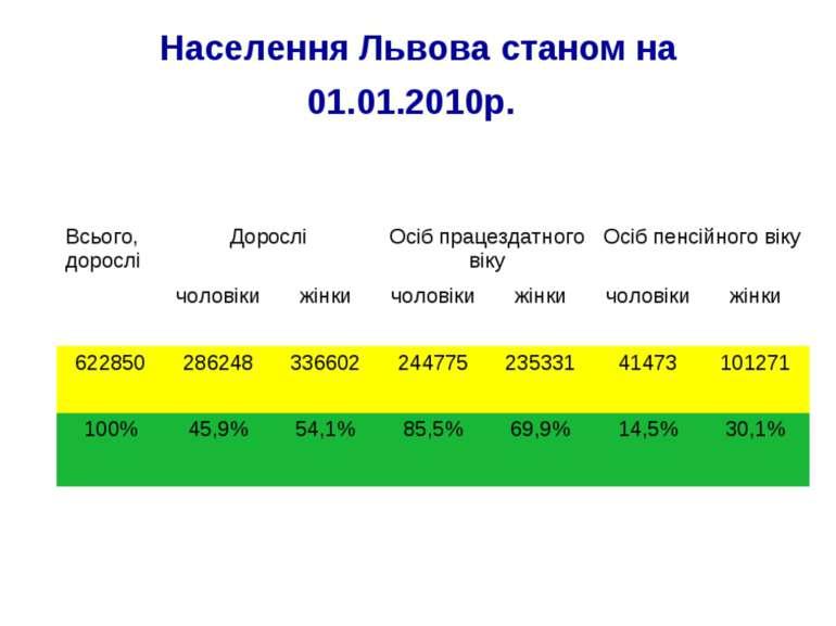 Населення Львова станом на 01.01.2010р.