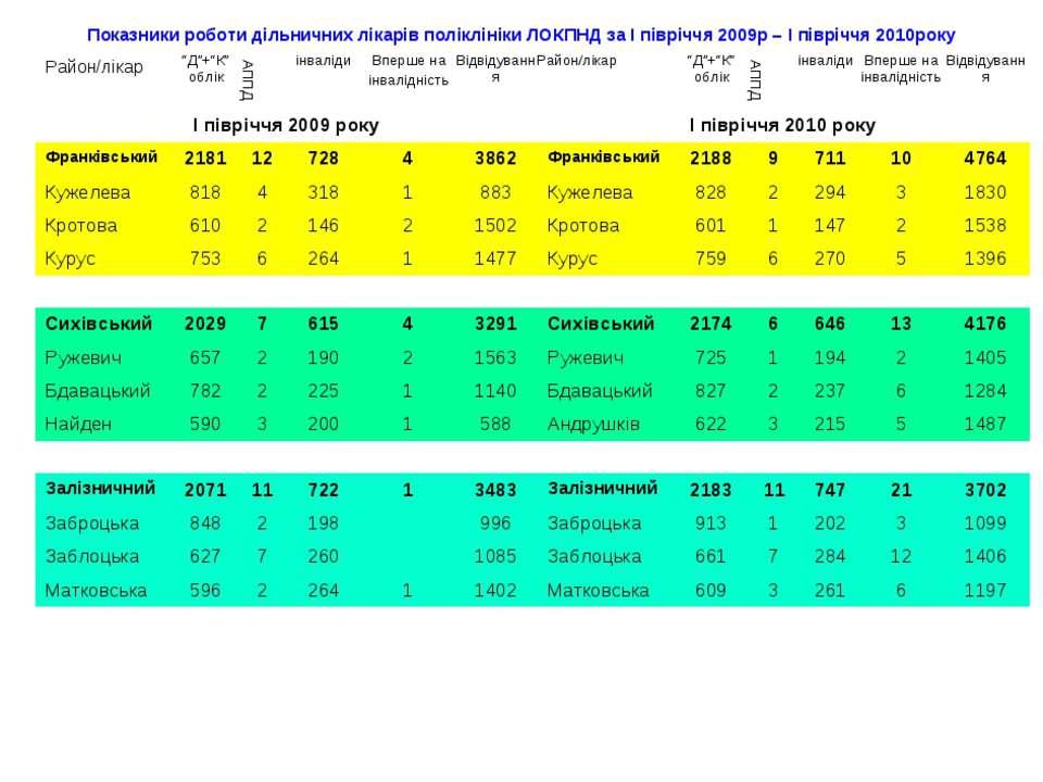 Показники роботи дільничних лікарів поліклініки ЛОКПНД за І півріччя 2009р – ...