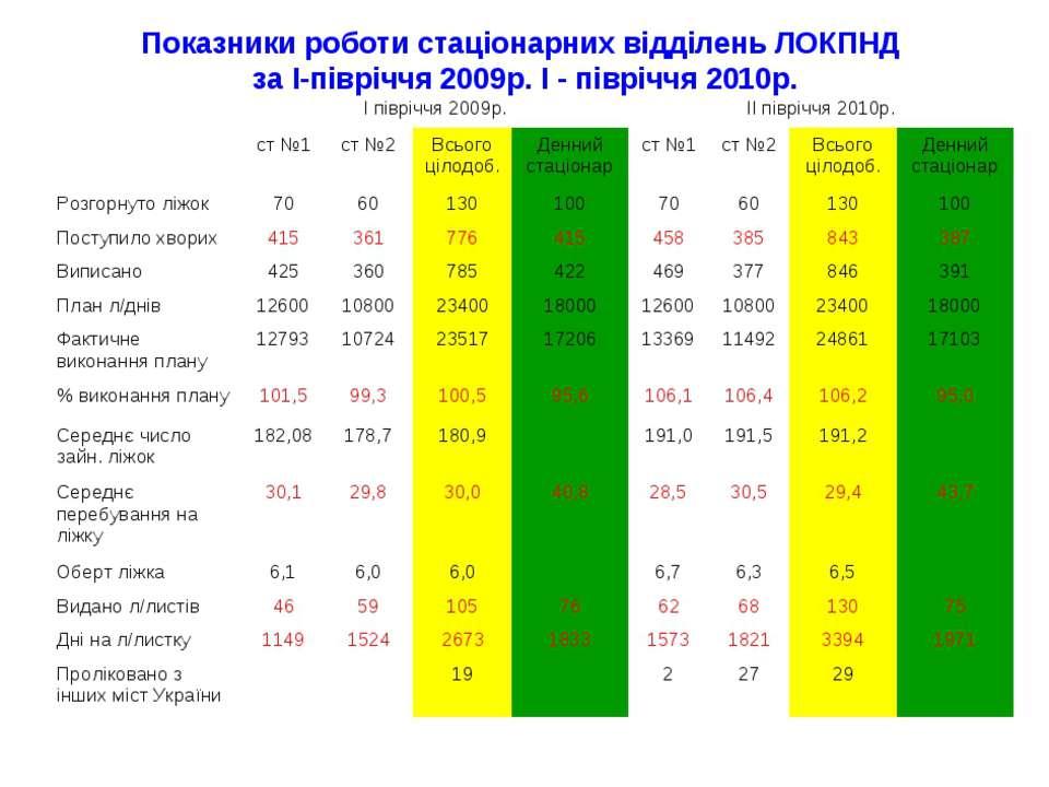 Показники роботи стаціонарних відділень ЛОКПНД за І-півріччя 2009р. І - піврі...
