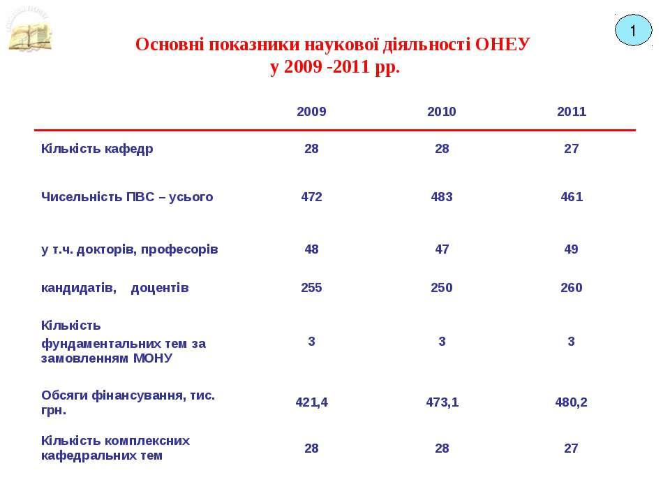 Основні показники наукової діяльності ОНЕУ у 2009 -2011 рр. 1