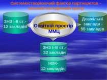 ЗНЗ І-ІІ ст.- 12 закладів ЗНЗ І-ІІІ ст.- 32 заклади НВК- 12 закладів Дошкільн...