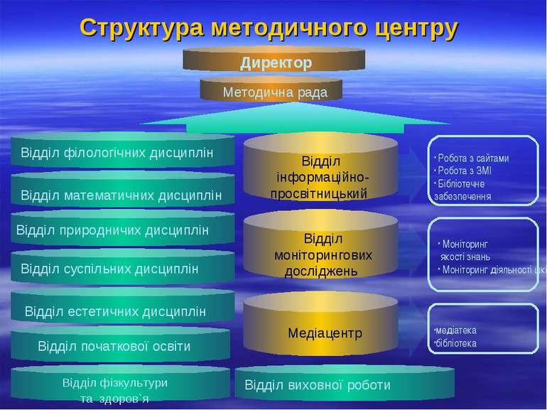 Структура методичного центру Відділ філологічних дисциплін Відділ математични...