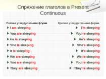 Спряжение глаголов в Present Continuous Полная утвердительная форма I am slee...