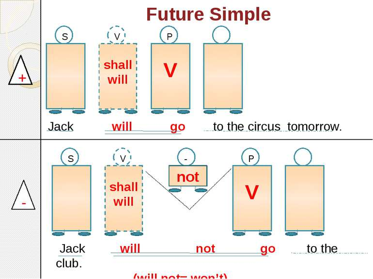 Future Simple shall will V S shall will V V P - not S V P + - Jack will go to...