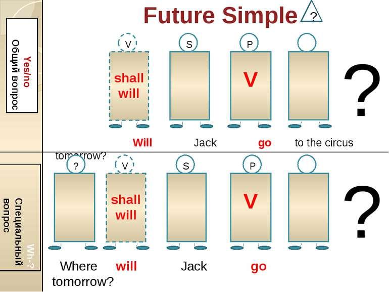 Future Simple ? Yes/no Общий вопрос Wh-? Специальный вопрос shall will V V S ...