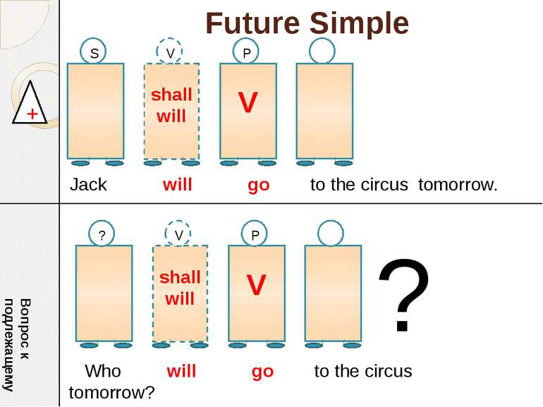 Future Simple shall will V S V P + Jack will go to the circus tomorrow. Вопро...