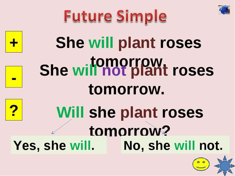 She will plant roses tomorrow. + - ? She will not plant roses tomorrow. Will ...