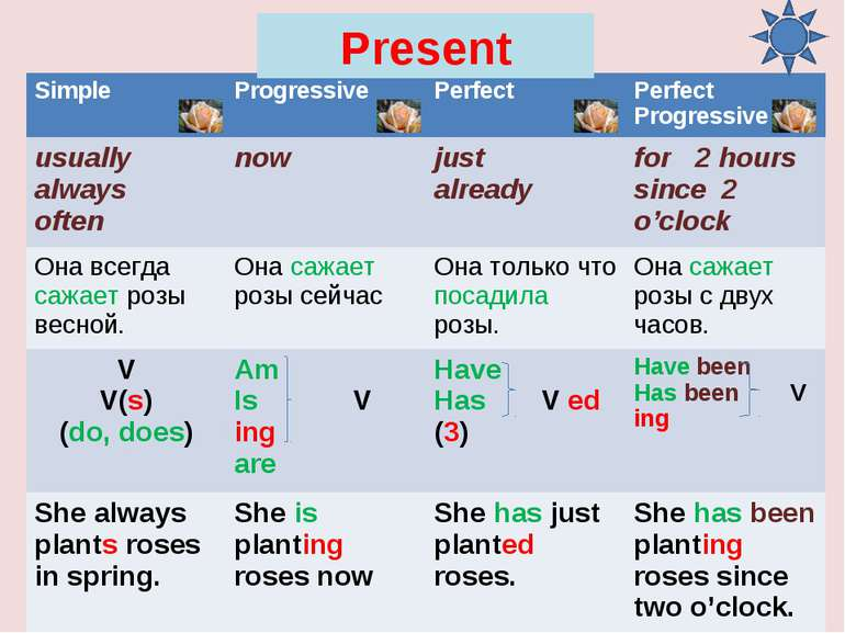 Present Simple Progressive Perfect Perfect Progressive usually always often n...