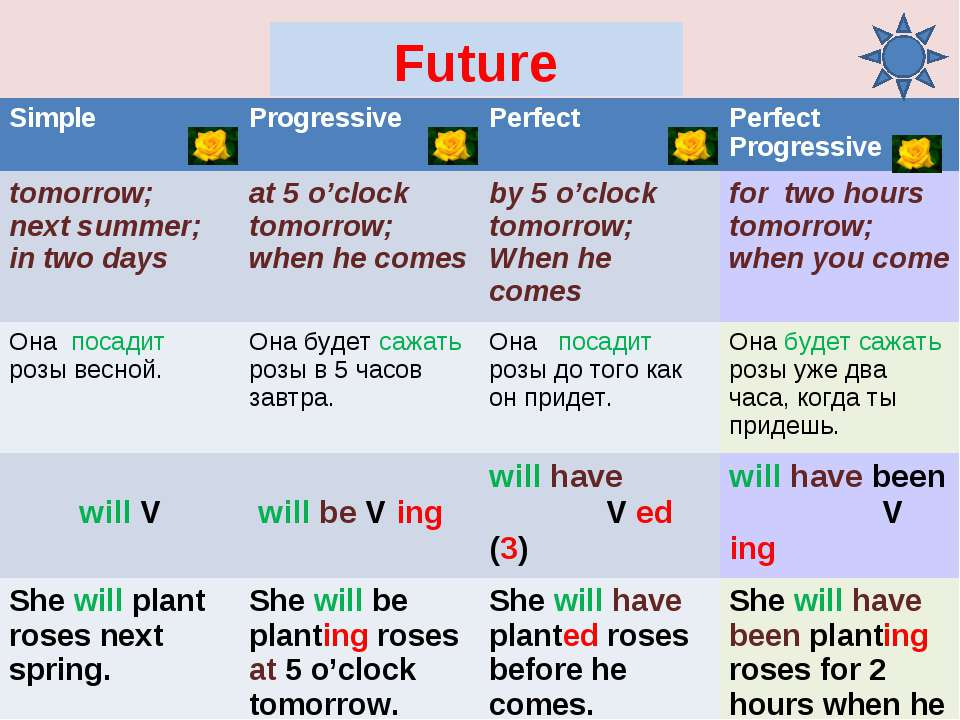 Future Simple Progressive Perfect Perfect Progressive tomorrow; next summer; ...