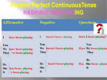 Present Perfect ContinuousTense HAS/HAVE BEEN+DOING Affirmative Negative Ques...