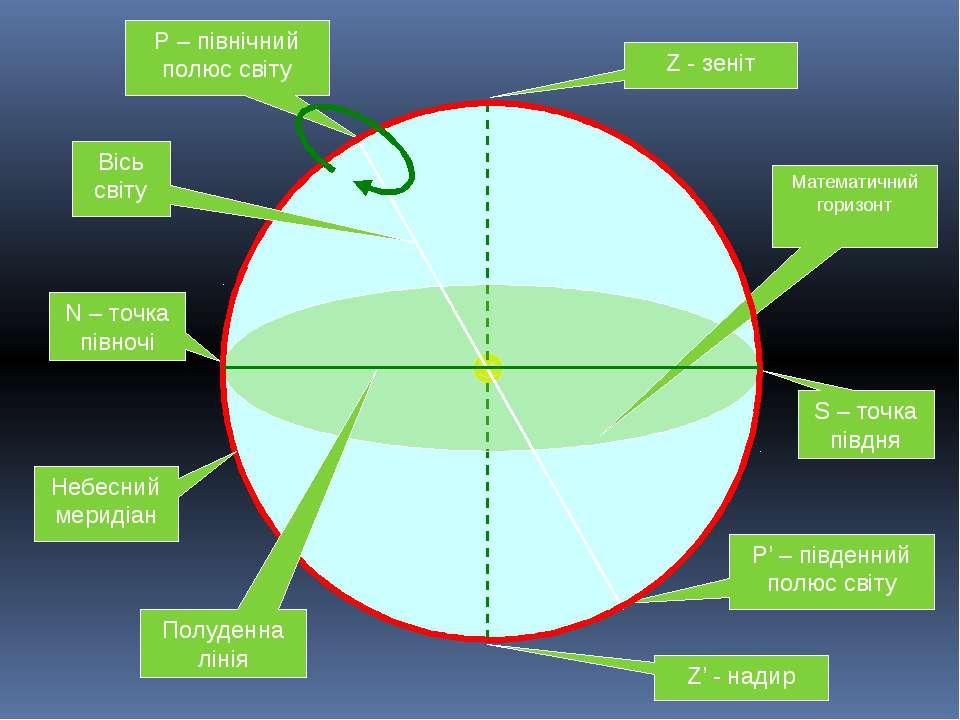Z - зеніт Z' - надир Математичний горизонт N – точка півночі S – точка півдня...