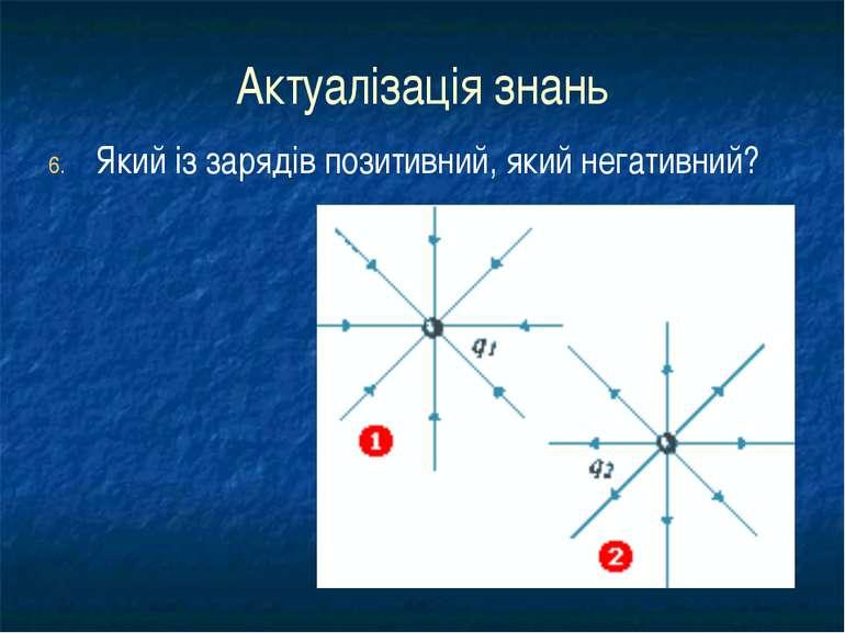 Актуалізація знань Який із зарядів позитивний, який негативний?