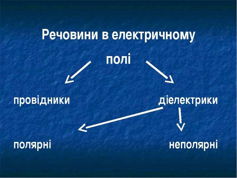 Речовини в електричному полі провідники діелектрики полярні неполярні
