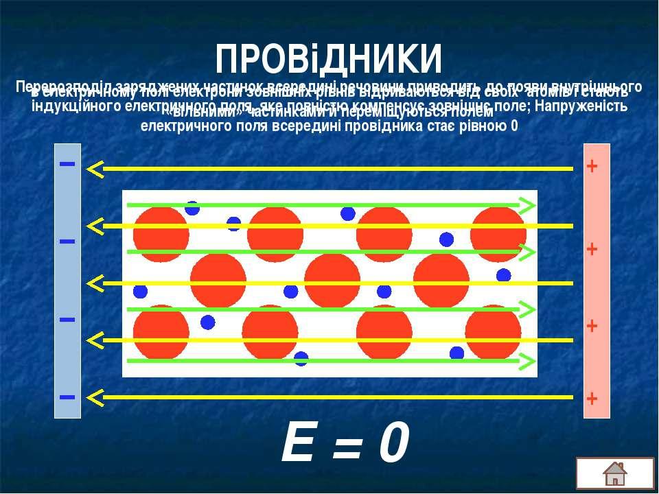 ПРОВіДНИКИ + + + + Е = 0 в електричному полі електрони зовнішніх рівнів відри...