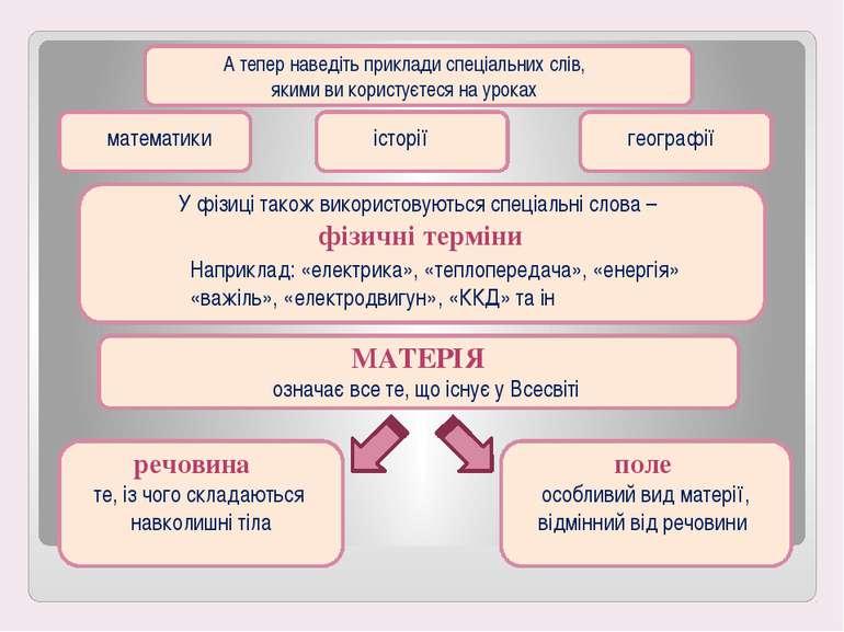 А тепер наведіть приклади спеціальних слів, якими ви користуєтеся на уроках м...